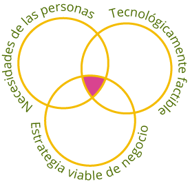 Definición de Design Thinking según Tim Brown